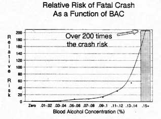 Graph: Relative risk of fatal crash as a function of BAC