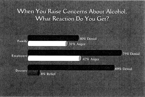gaph: When you raise concerns about alcohol, what reaction do you get?