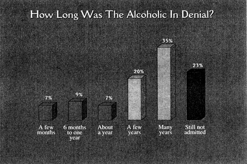 graph: How long was the alcoholic in denial?