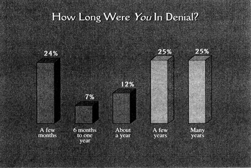 graph: How long were you in denial?
