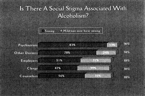 graph: Is there a stigma associated with alcoholism?