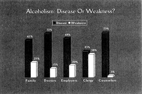 graph: Alcoholism: disease or weakness?