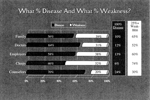graph: What % disease and what % weakness