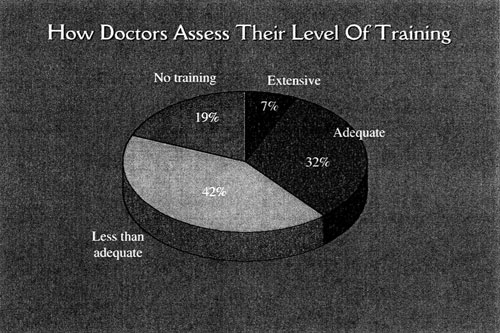 graph: How doctors assess their level of training.