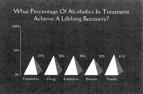 graph: What percentage of alcoholics in treatment achieve a lifelong recovery?